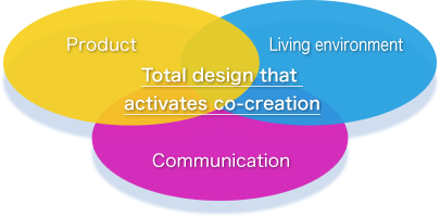 Total design that activates co-creation